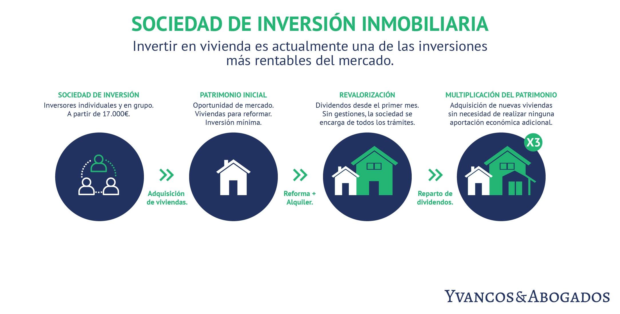 Invertir en vivienda para alquiler